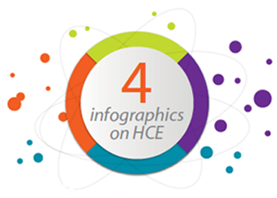4 infographics on HCE